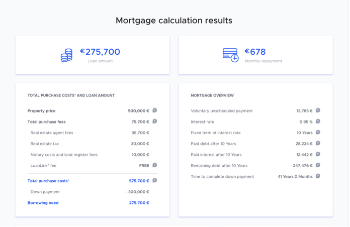 Mortgage in Stuttgart with loanlink - calculation results